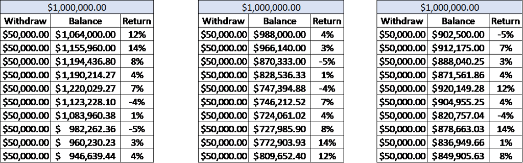 Sequence of Returns Risk Chart