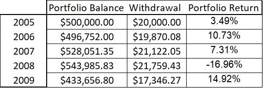 Chart Showing Fixed Percentage Retirement Withdrawals
